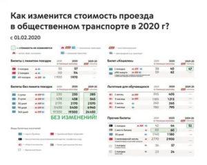 Проездной на электричку спб стоимость 2020