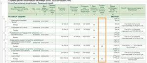 Лимит стоимости основных средств в 2020 году в бухгалтерском учете