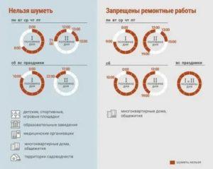 До скольки можно шуметь в квартире в москве в 2020