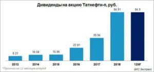 Ао Московская Недвижимость Дивиденды 2020