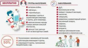 Льготные лекарства для инвалидов 3 группы на 2020 год