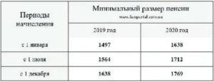 Какая минимальная пенсия в пензенской области в 2020