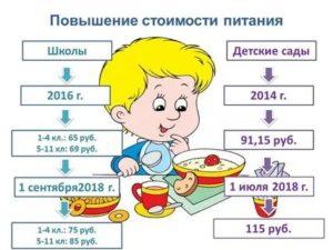 Стоимость Питания В Детском Саду В День В 2020