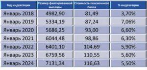 На сколько процентов проиндексируют пенсию в2020 2020 2020