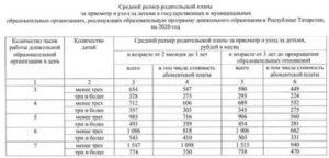 Сколько Стоит День Садика В Волгограде 2020