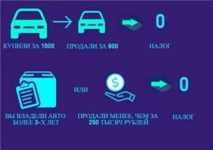 Через Сколько Лет Можно Продать Машину Чтобы Не Платить Налог 2020