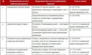 Льготы для инвалидов 3 группы в 2019 году в россии от работодателя