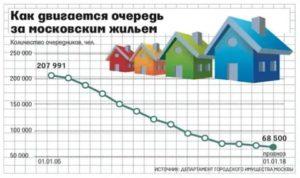Социальная Ипотека В Москве 2020 Для Очередников На Жилье Отзывы