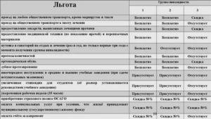 Льготы инвалидам 1 группы в москве