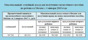 Лужковские выплаты при рождении второго ребенка в 2020 году в москве