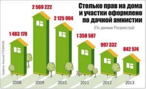 Какие постройки облагаются налогом на собственном участке в 2020 году
