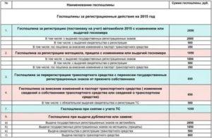 Стоимость постановки на учет автомобиля в гибдд 2020 без замены номеров