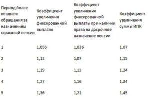 Районный коэффициент в красноярске 2020 для пенсии мвд