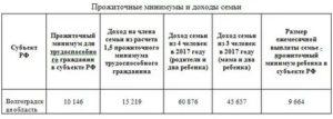 Калькулятор прожиточного минимума на семью 2020 в московской области