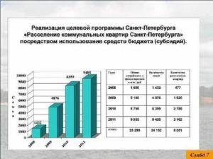 Размер субсидии на расселение коммунальных квартир в 2020 году