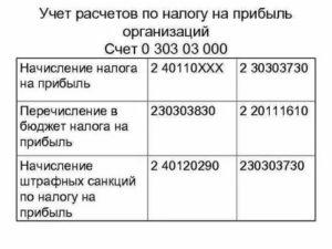 Пени По Налогам Проводки Казенного Учреждения В 2020 Году