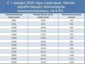 Минимальная пенсия по старости 2020 году с 1 мая