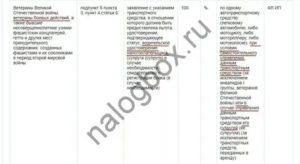 Налог на имущество для ветеранов боевых действий в москве в 2020