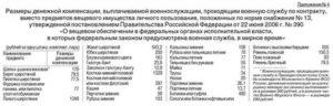 Компенсация вещевого имущества сотрудникам мчс 2020