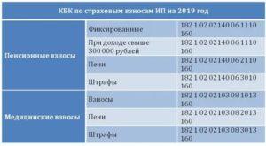 Кбк страх взносы в пфр по доп тарифу тяжелые условия 2020 в ифнс