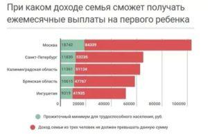 Малоимущие семьи какой доход в 2020 году в москве