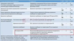 Страховые Взносы При Патенте Иностранцу 2020