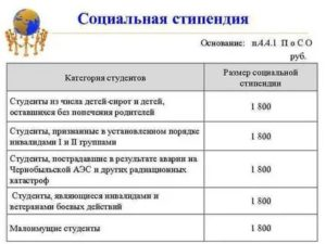 Какой доход должен быть для получения социальной стипендии 2020