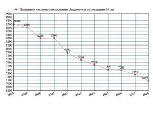 Численность Населения Курска На 2020 Год Составляет