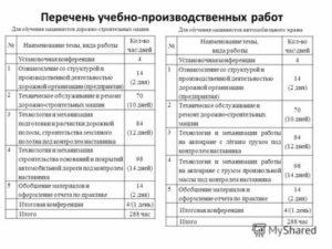 Отчет По Производственной Практике Строительной Организации Экономиста2020