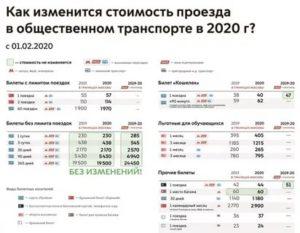 Можно Ли В Питере Ездить По Московской Социальной Карте 2020 Год
