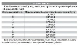 Максимальный совокупный доход семьи для получения субсидии в 2020 году