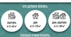 Налог на лишние квадратные метры в 2020 году в россии