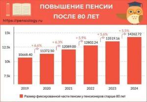 Надбавка к пенсии военным пенсионерам по достижению 80 лет в 2020 году