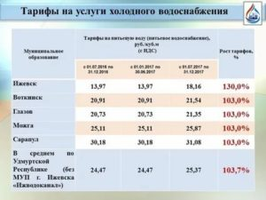 Цена за куб горячей воды по счетчику 2020 москва