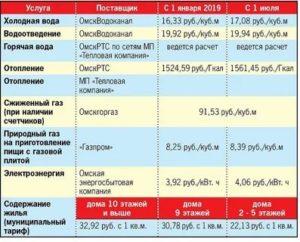 Стоимость Горячей Воды За Куб По Счетчику В 2020 Году В Перми