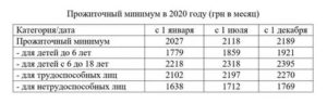 Как посчитать прожиточный минимум на семью 2020 в башкирии