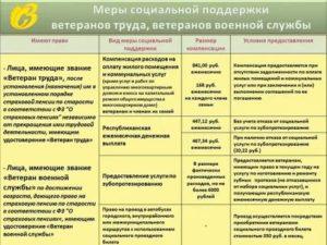 Льготы Ветеранам Вс Рф После 60 Лет В 2020 Году В Московской Области
