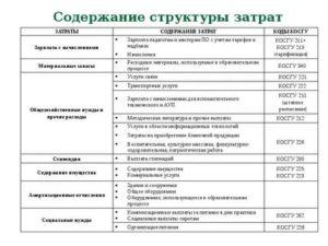 Вр 244 Косгу 226 Расшифровка В 2020 Году Для Бюджетных Учреждений