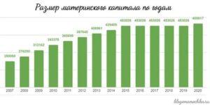 Региональный Капитал В 2020 Омск Сумма Величина