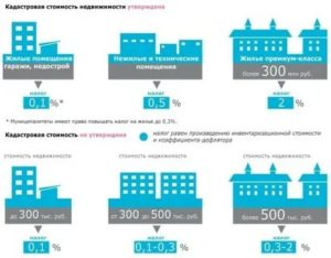 Налог на коммерческую недвижимость физических лиц в 2020 году спб