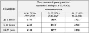 Выплаты матерям одиночкам в 2020 году в украине по новому закону
