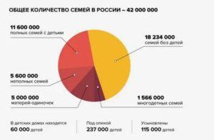 Статистика Молодых Семей В России 2019