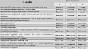 Льготы инвалидам 1 группыв россии2019 год в санкт-петербурге