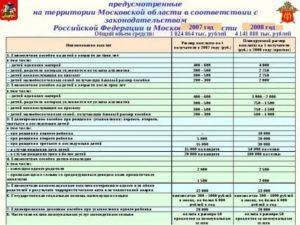 Статус малоимущей семьи в московской области в 2019
