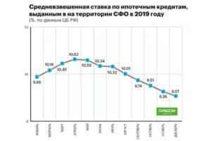 Ипотека под 9 процентов годовых в 2020 году