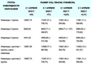 Расчет пенсии по инвалидности 3 группы в 2020 году калькулятор