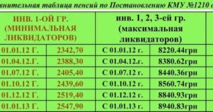 Повышение Пенсии Чернобыльцам В 2020 Году В России