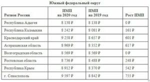 Минимальная пенсия по старости в волгограде 2020 год