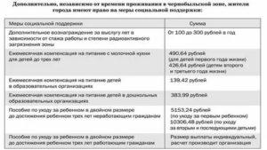 Льготы Прописанным В Чернобыльской Зоне 2020