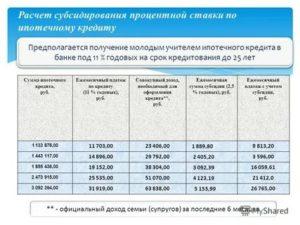 Молодая Семья Программа 2020 Ивановская Область Размер Субсидии